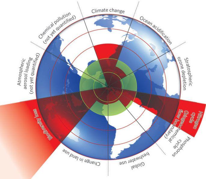 Pleanetary Boundaries_Rockstrom