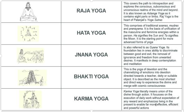 Structure of Yoga
